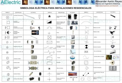 Simbologia electrica ilustrada
